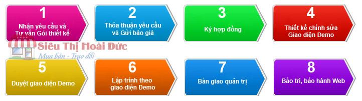 Quy trình thiết kế web tại STHĐ